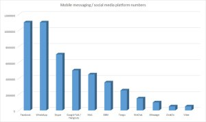 Social-media-SA-subscriber-numbers